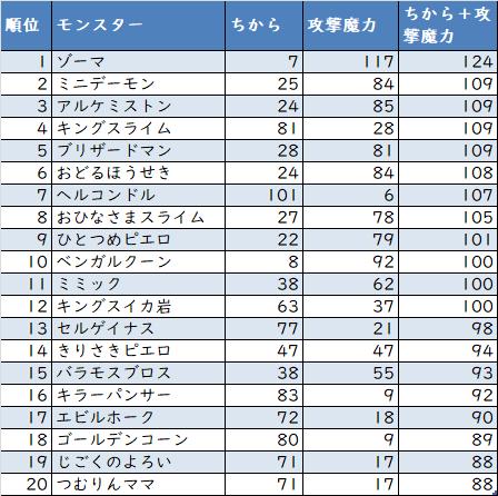 【ドラクエウォーク】力+攻撃魔力 ランキング 20200723.png